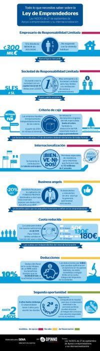 Nueva Ley Emprendedores infografia