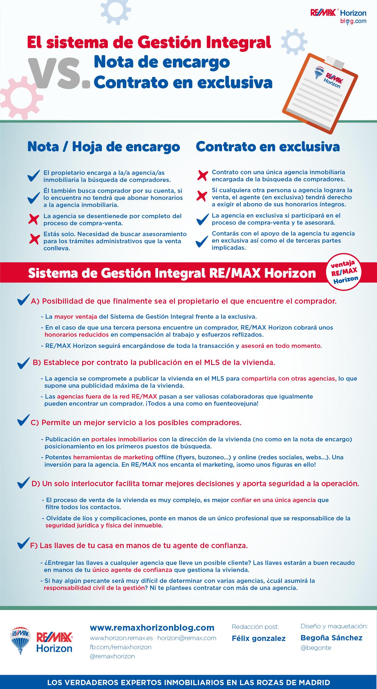 Ventajas del contrato de Gestión Integral REMAX Horizon, ¡que no ...