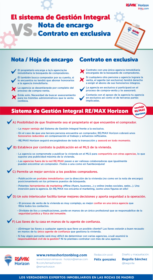 contrato gestion integral remax horizon